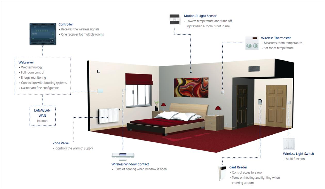 R sultat de recherche d 39 images pour eclairage chambre d for Recherche chambre hotel