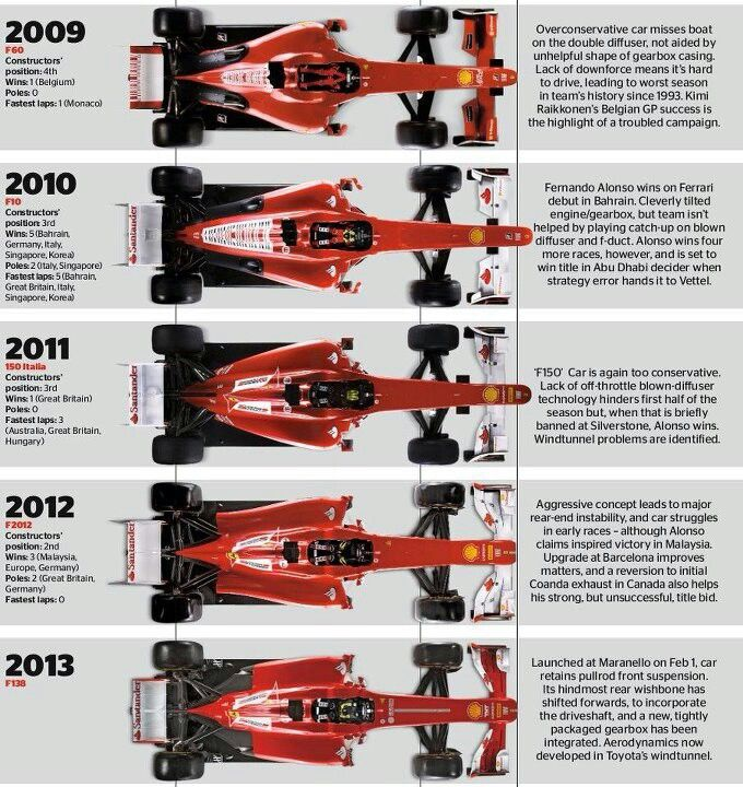 Ferrari F1 Evoluzione