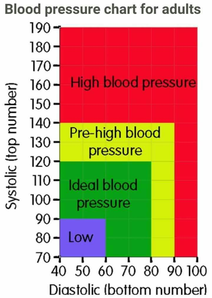 Blood Pressure Chart Healthy Pinterest Blood Pressure Chart