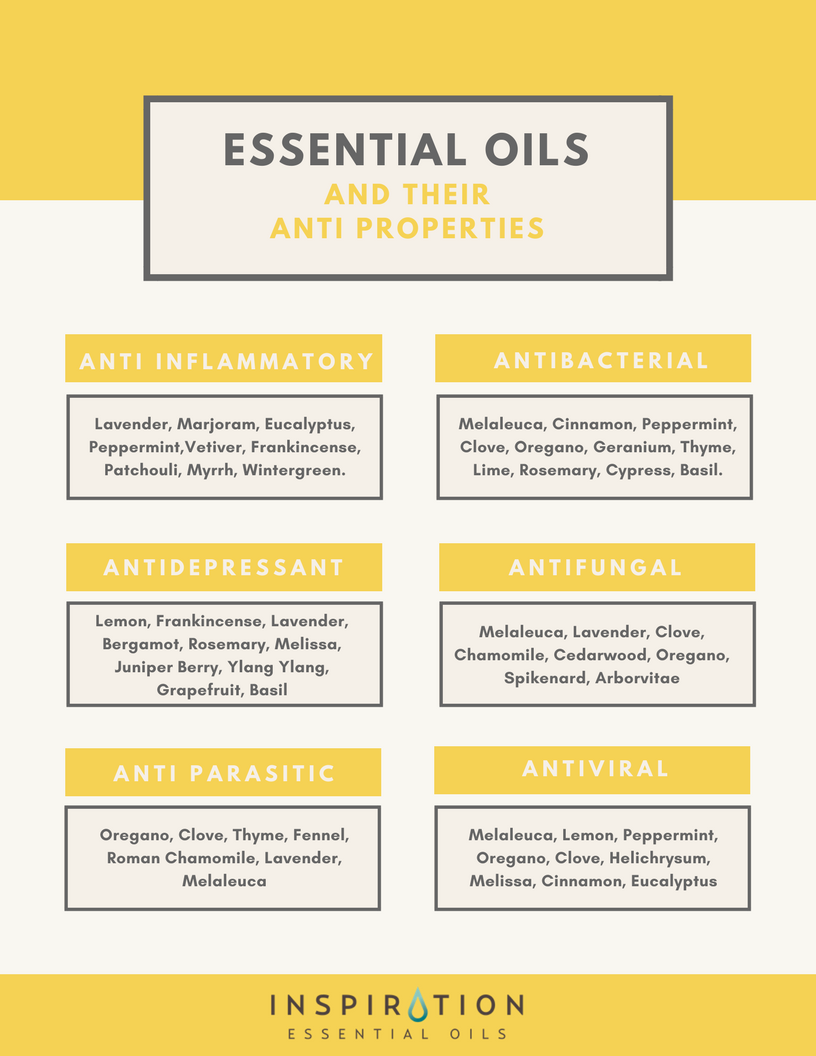 Essential Oils And Their Anti Properties Related To Their Amazing Health Benefits