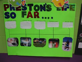 Mrs UsseryS Second Grade Class Timeline Project  Kids