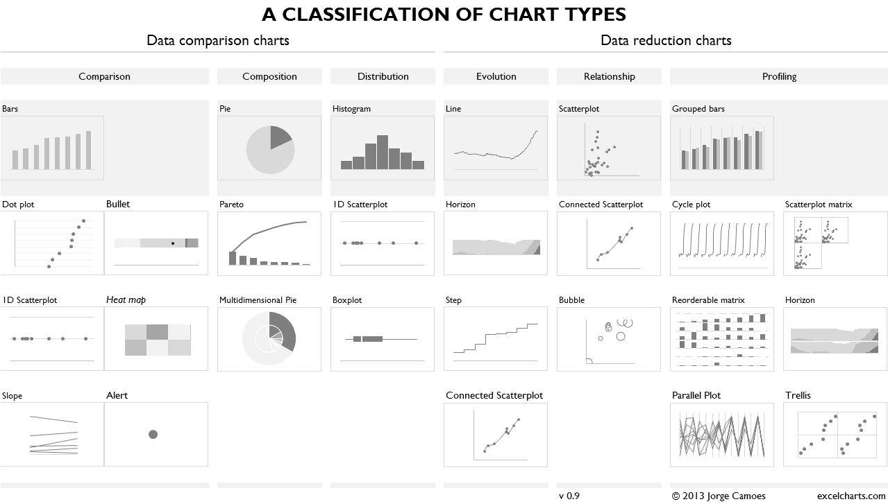 A few weeks ago I needed a classification of chart types for my – Examples of T Charts