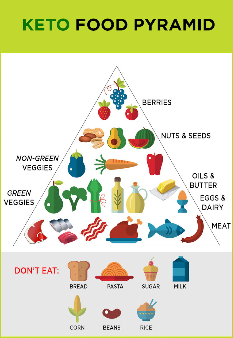 what is the ketogenic diet keto food pyramid factor 75 | LCHF/KETO Diet info | Pinterest | Keto ...