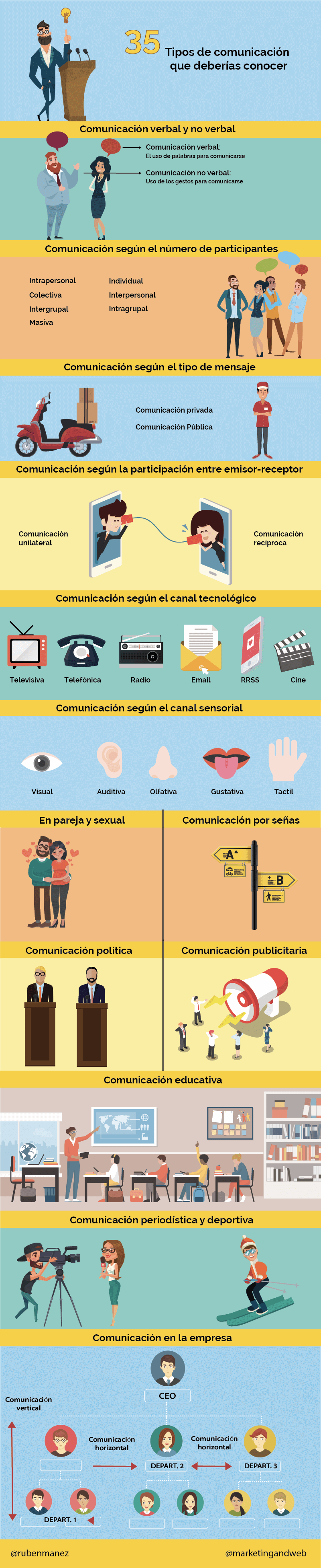 35 tipos de comunicación y sus características  #comunicacion #marketing #marketingdigital #marketingonline #communitymanager #socialmedia #redesociales