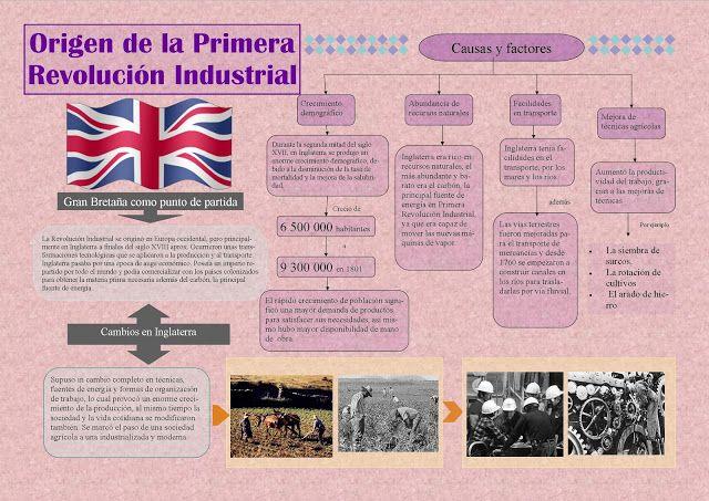 Hacer Historia Infografías Revolución Industrial Primera Revolucion Industrial Revolucion