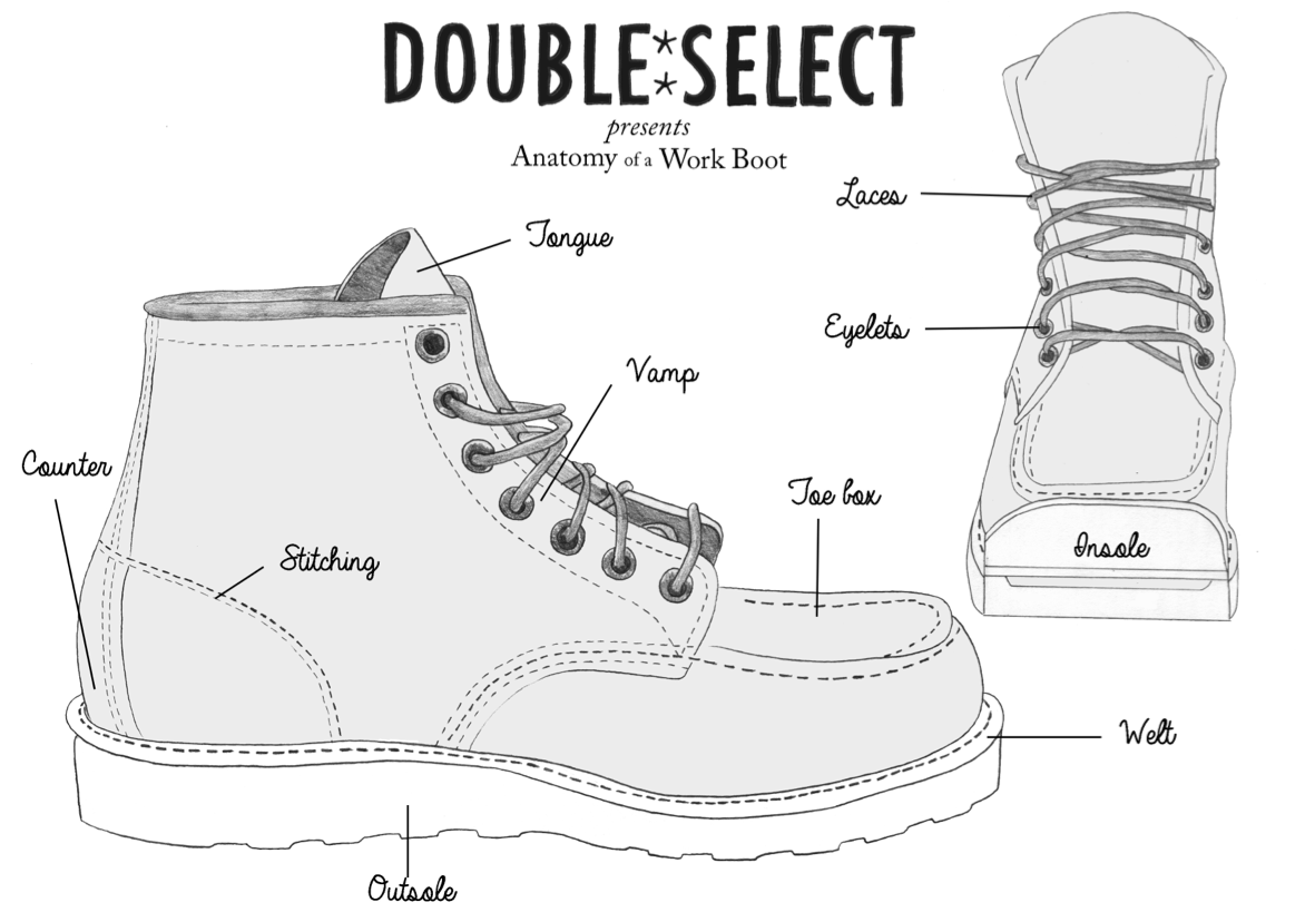 Anatomy of a Workboot | Wear | Pinterest | Anatomy and Footwear