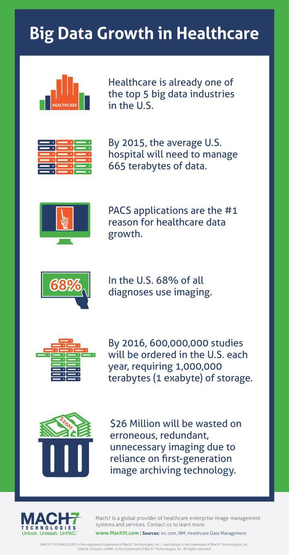 Big Data Growth In Healthcare Big Data Data Driven Marketing Data