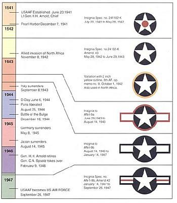 United States Aircraft Markings Aircraft Wwii Aircraft The Unit