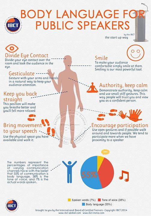 Image result for Solid Advice About Public Speaking infographics