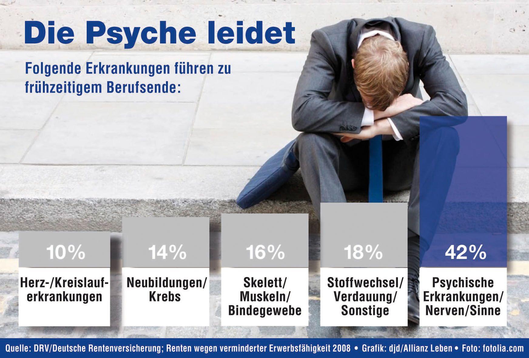 Stressmanagement und Gesundheitskosten: Dem negativen ...