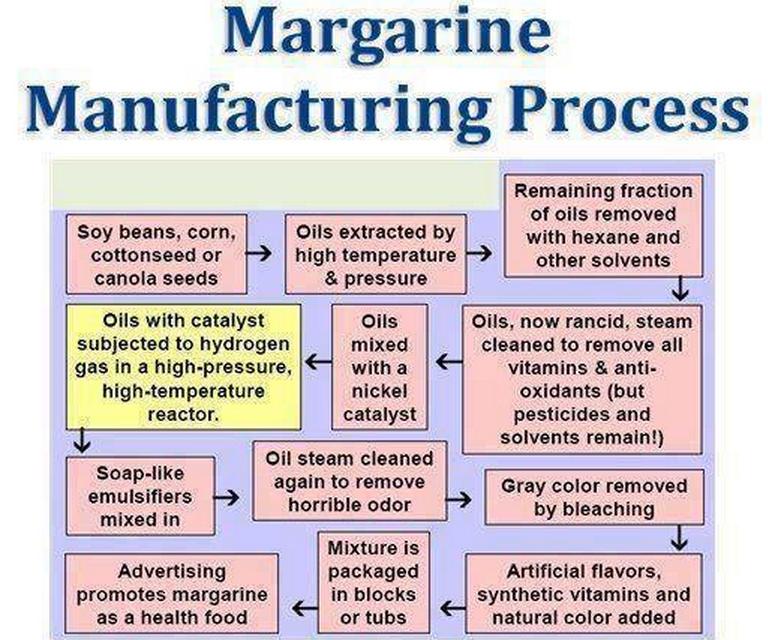 Margarine Manufacturing Process Manufacturing process