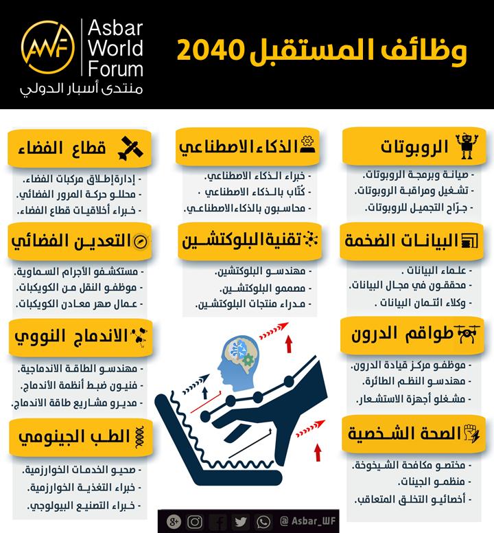 وظائف المستقبل 2040 منتدى أسبار الدولي مستقب لات الأم ة Life Skills Activities Skills Activities Learning Courses