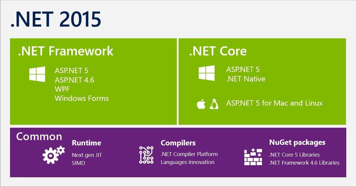 Microsoft Urges Net Framework To Upgrade To 4 6 2 For Garbage Collector Improvements The Garbage Collector In Net Net Framework Web Development Design Core
