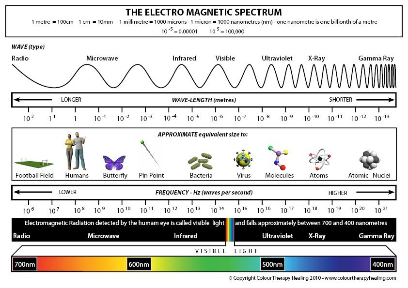 Electromagnetic Spectrum Diagram Electromagnetic Spectrum Physics Classical Physics