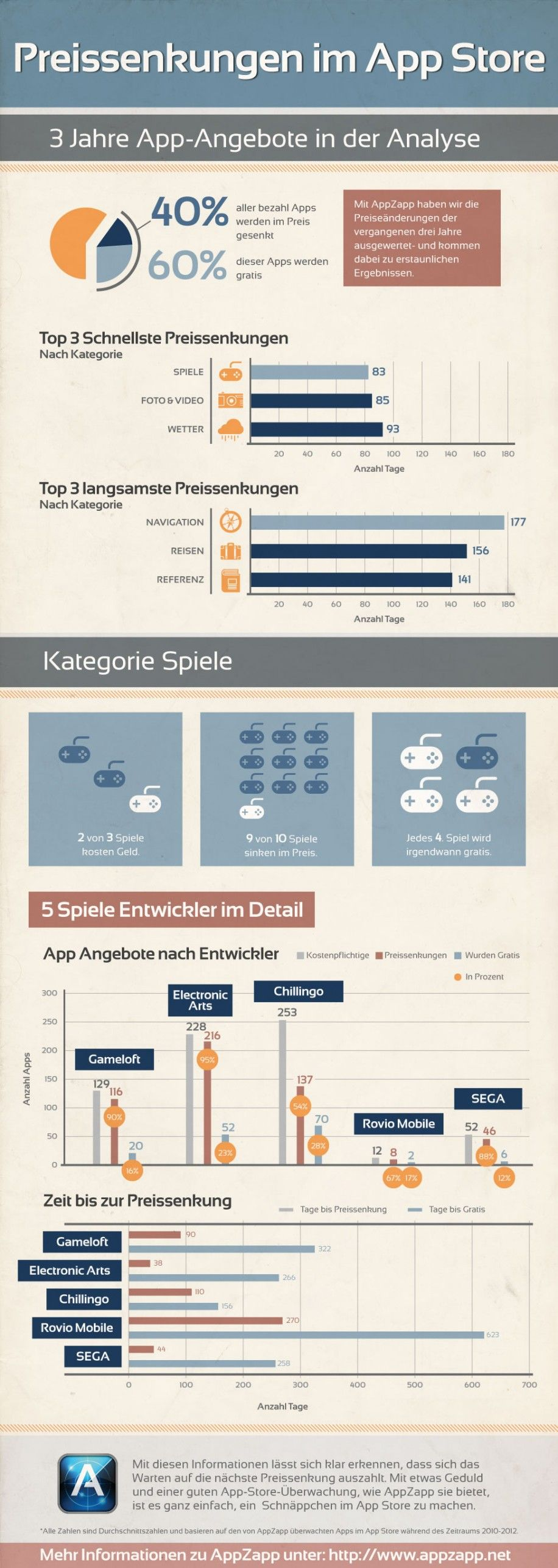 kostenlose apps infografik compl | Info graphic design and Infographics