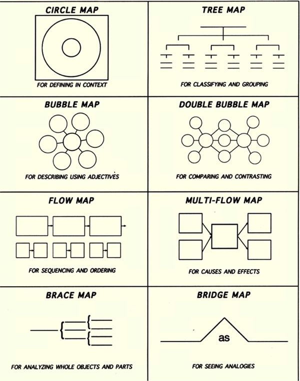 Tailgates Tanlines Thinking Maps Thinking Map Map