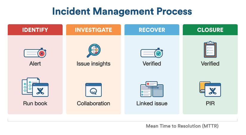 image result for itil major incident management template