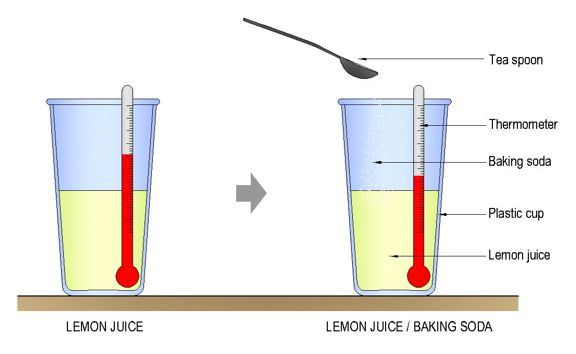 ib chemistry experiment calculating enthalpy change Place 50 g of ammonium nitrate in a 150-ml beaker, then put the beaker on the portion of the diagram above that you have labeled as the system.