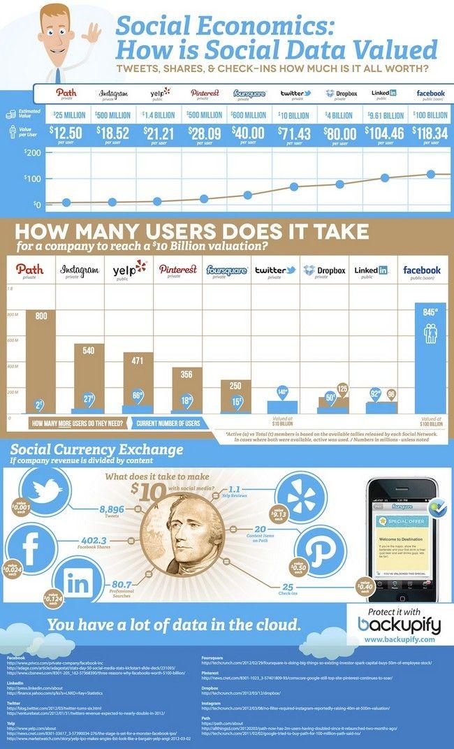 social data values
