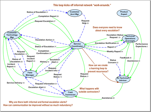 Value Network Modeling Describes The Value Creation Dynamics For Any Type Of Organization Business Unit Or Business Web It Can Be Used To Visualize Core Busi