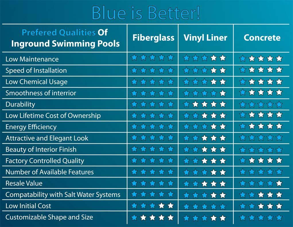 Fibergl Vs Vinyl Liner Concrete Your Guide To Pool Hiness