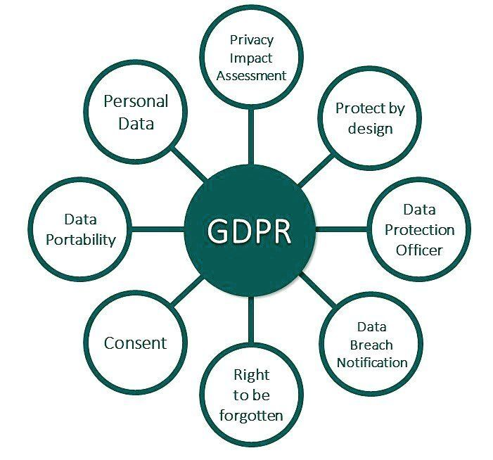 privacy protection in electronic commerce E-commerce uses a combination of internet technology, mobile commerce, electronic funds transfers, escrowing services, electronic data interchange, supply chain management, inventory.