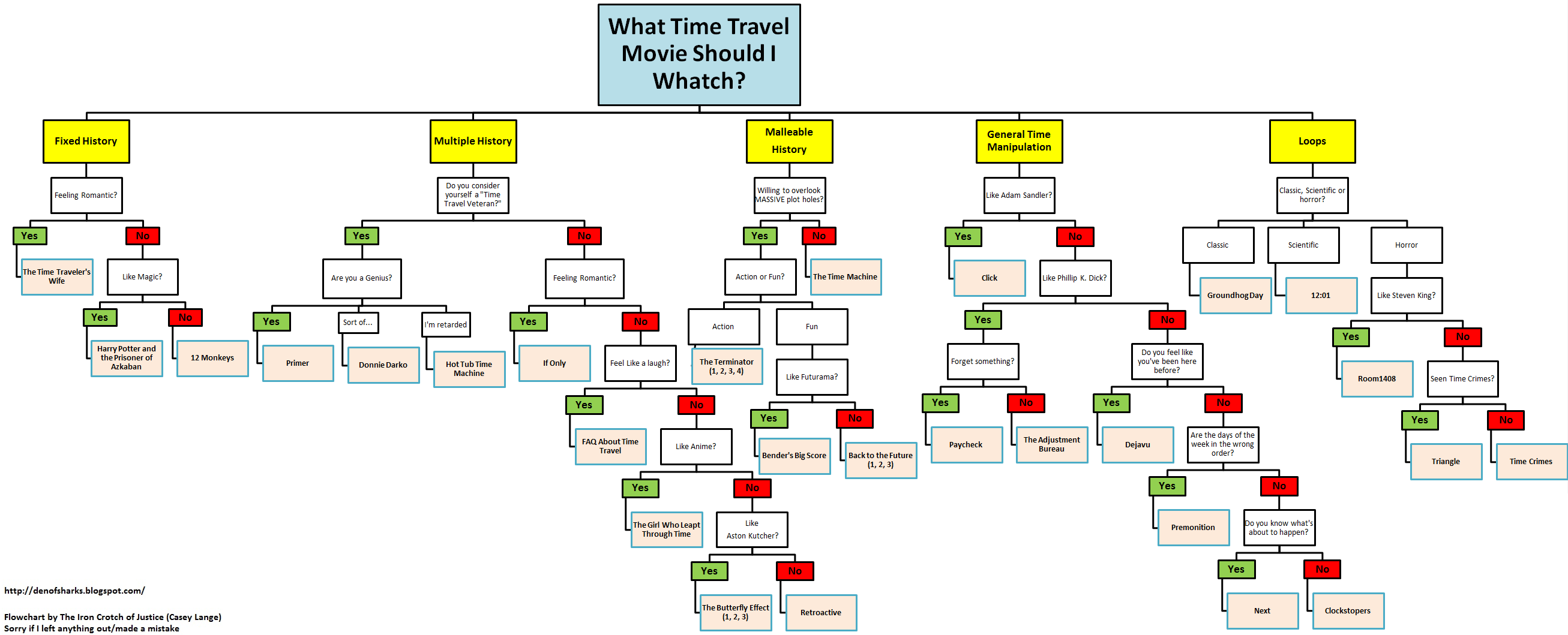 Time travel movie flowchart 1 time complex pinterest time travel movie flowchart geenschuldenfo Image collections