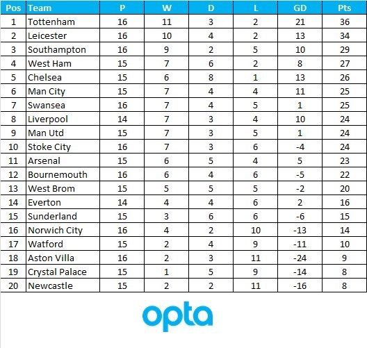Premier League Table Since Boxing Day R Soccer Premier League Table Premier League Epl Table