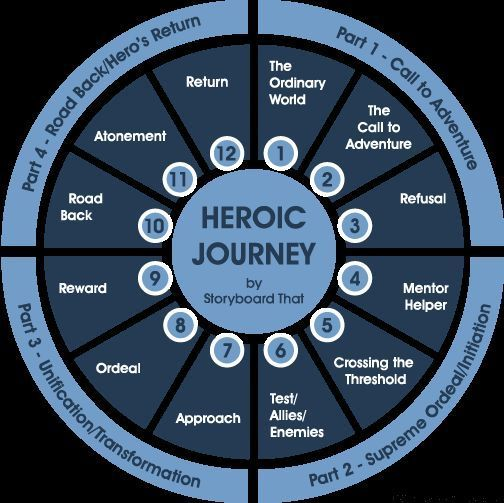 The Hero With a Thousand Faces by Joseph Campbell | Hero's journey ...