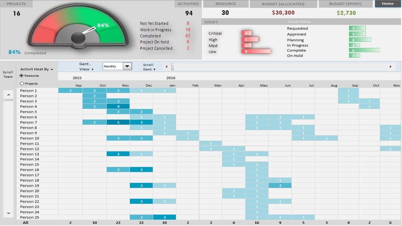 Project Portfolio Dashboard Template Excel And Multiple