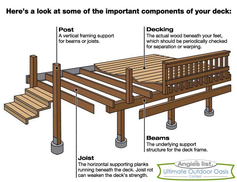 Components Of A Deck Enter To Win Your Dream Backyard Here Https Www Facebook Com Angieslist App 12086045 Building A Deck Wood Deck Plans Wood Deck Designs