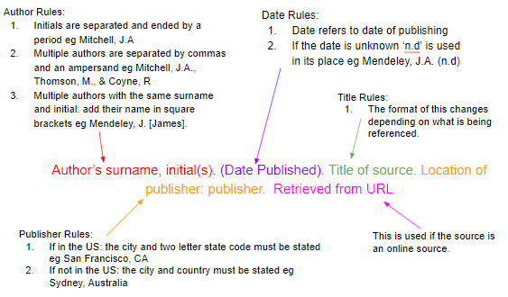 How To Cite Sources In Apa Citation Format Mendeley Citation Format Apa Style Reference Citing A Book