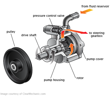 How Much Is A Power Steering Pump >> Power Steering Pump Replacement Automotive Engineering