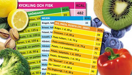 att räkna kalorier