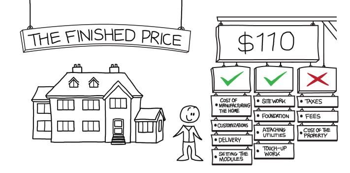 Modular home prices how much will my modular home cost - Cost to build a modular home ...