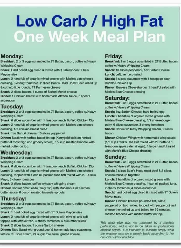 Low CarbHigh Fat One Week Meal Plan  Low Carb Meal Plans