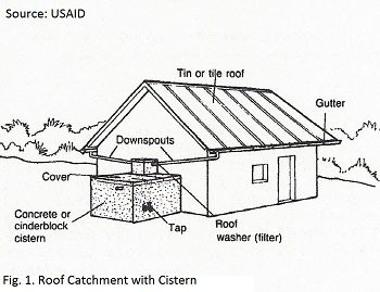 Collecting Rainwater Off Asphalt Roof In 2020 Rainwater Rain Water Collection System Rain Water Collection