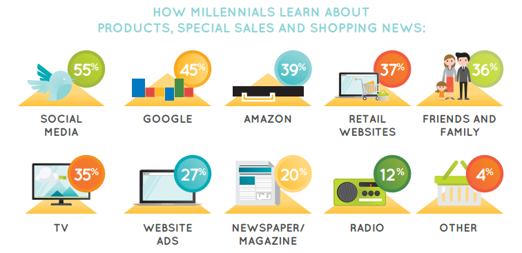 6 Must-Know Shopping Trends and Insights for Marketing in 2017, the Year of the Millennial