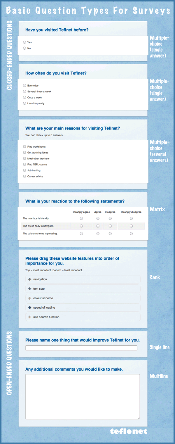 """Survey Question Types -From TEFL.net's resource on """"Tips for Writing Effective Surveys"""" http://www.tefl.net/teaching/surveys.htm"""