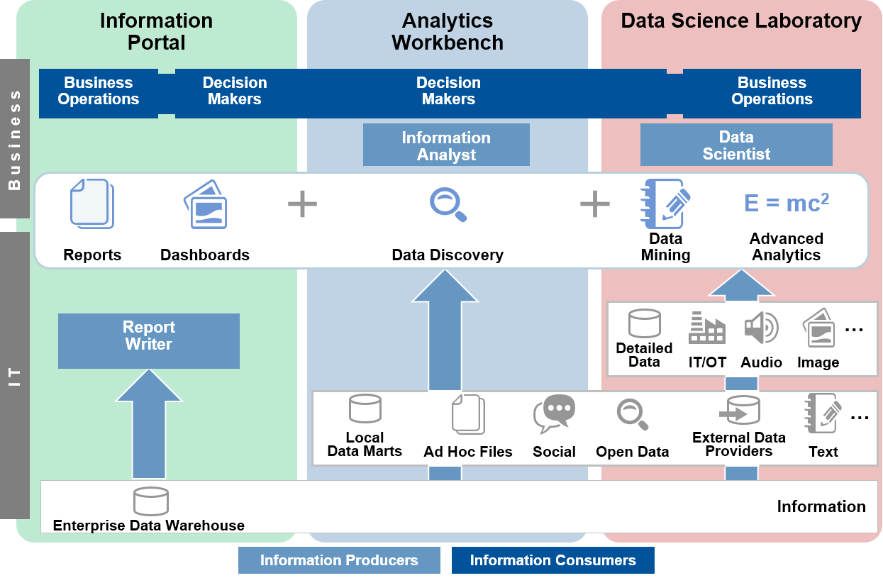 Select the Right Architecture Model for Your Modern BI and