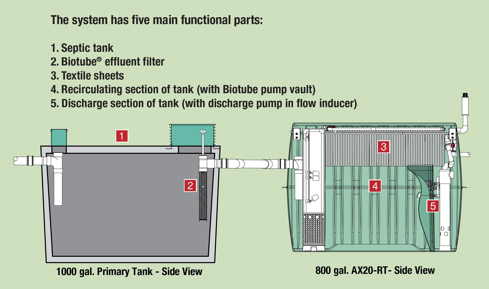 Septic Pump Wiring Diagram Rewiring A House Of Tank System 25 With