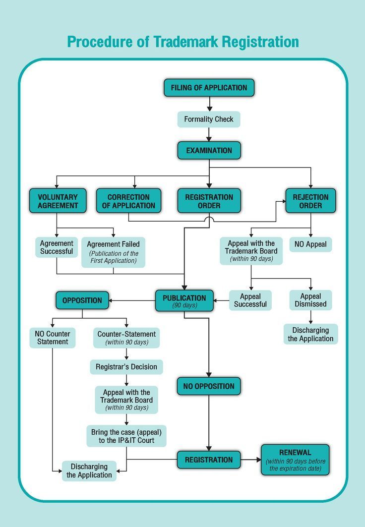 Procedure of Trademark Registration Business format
