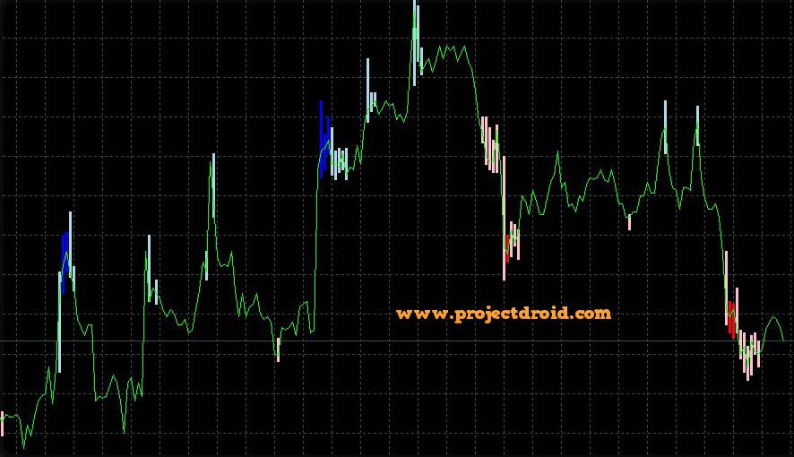 Goldenliontrend Forex Indicator Neon Signs Movie Posters Neon