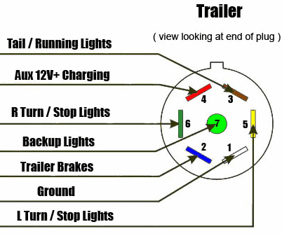 7 Way Rv Style Trailer Plug Diagram Trailer Side Trailer Light Wiring Trailer Wiring Diagram Trailer
