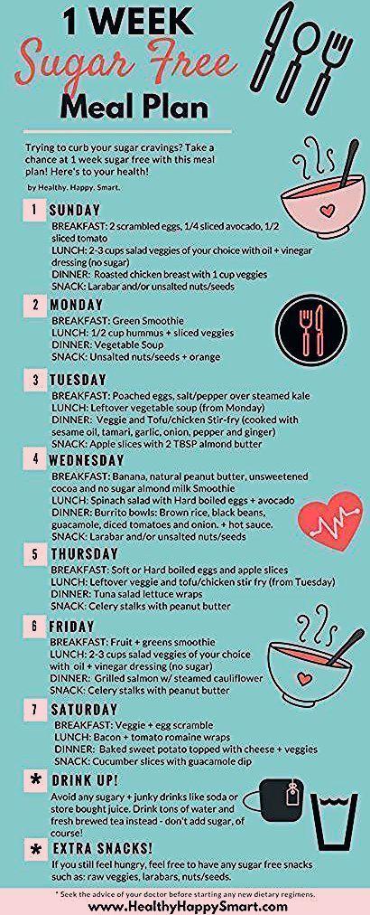 Zuckerfreier Ernährungsplan  Einfacher 1wöchiger Ernährungsplan PDF  Diät Blog  Diet meal plans