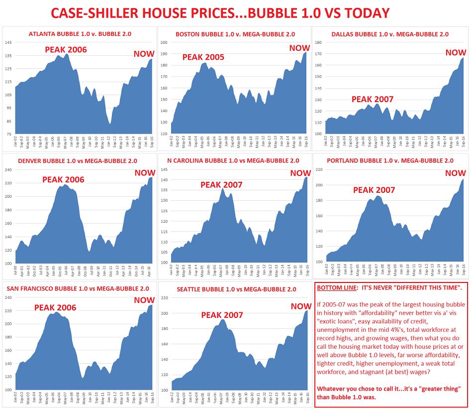Case Shiller Bubble 1 0 Vs 2 0 Housing Market Bubbles Bubble Chart