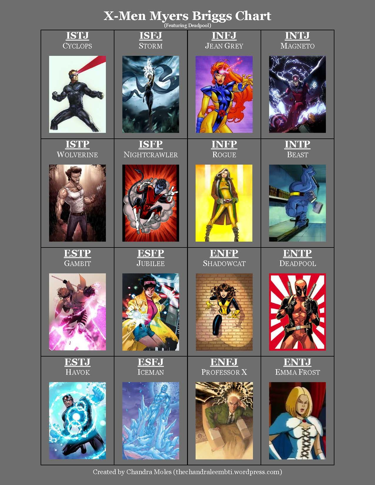 X-Men Myers Briggs Chart - Pinning because it makes me happy. And because it's true lol