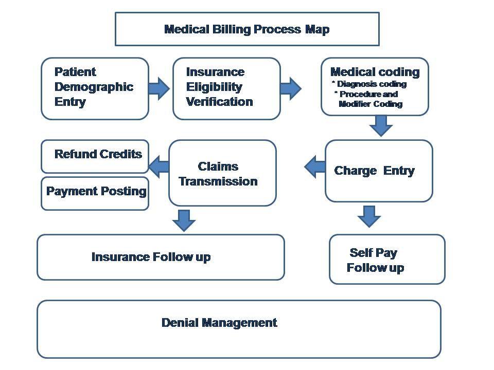 Medical Billing Map Google Search In 2020 Medical Billing Patient Insurance Medical Coding