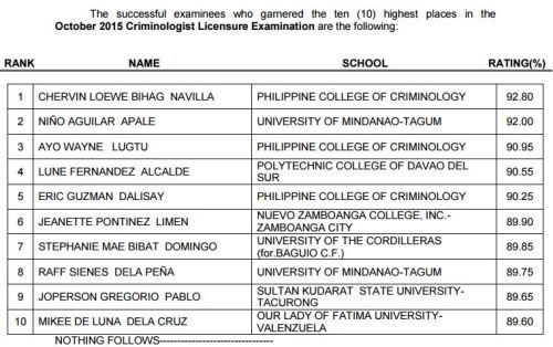 October 2015 Criminologist Board Exam Topnotchers Top 10 Passers