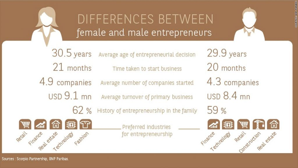 Women Entrepreneurs Build Bigger Businesses Make More Money Small Business Trends Big Business